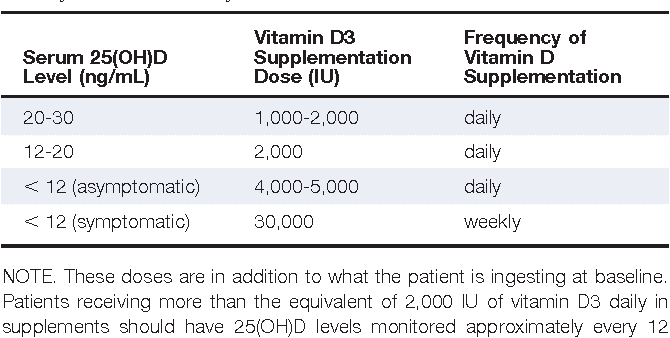 Vitamin D Recommended Dosage