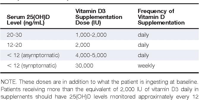 Vitamin D Deficiency Based Hair Loss Dubrule Hair Innovation Centres